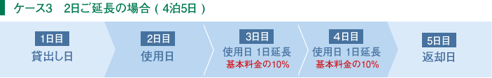 ケース3 基本レンタル期間(4泊5日)